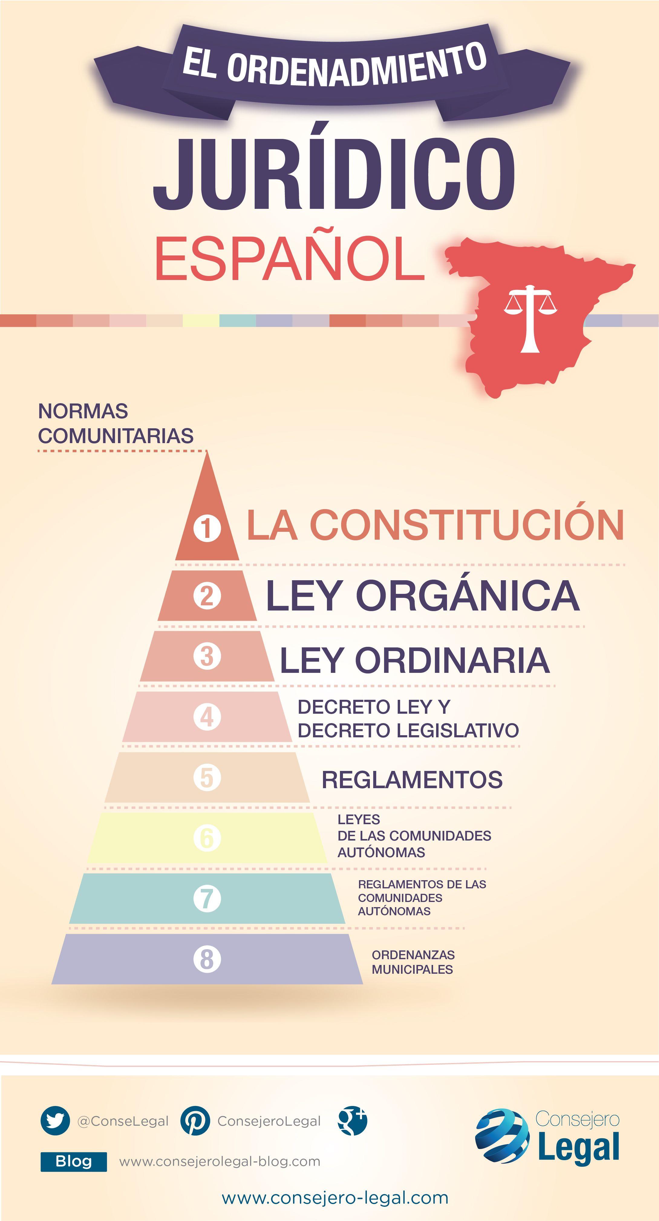 El ordenamiento jurídico Español