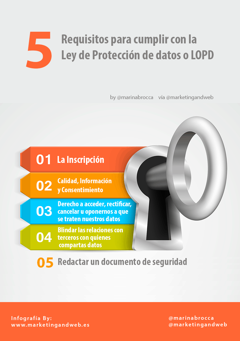5 requisitos para cumplir con la LOPD