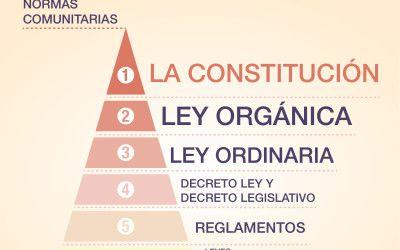 Infografía: El ordenamiento jurídico Español